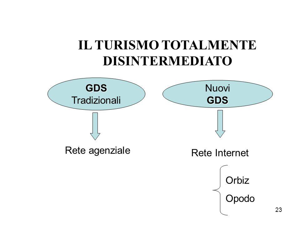23 IL TURISMO TOTALMENTE DISINTERMEDIATO GDS Tradizionali NuoviGDS Rete agenziale Rete Internet Orbiz Opodo