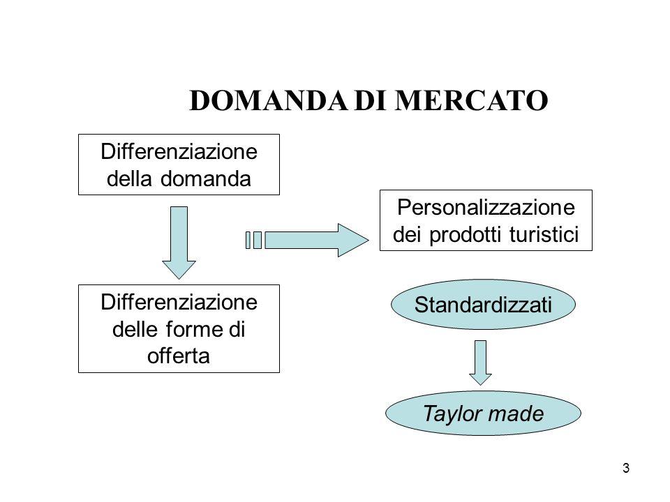 3 DOMANDA DI MERCATO Differenziazione della domanda Differenziazione delle forme di offerta Personalizzazione dei prodotti turistici Standardizzati Ta