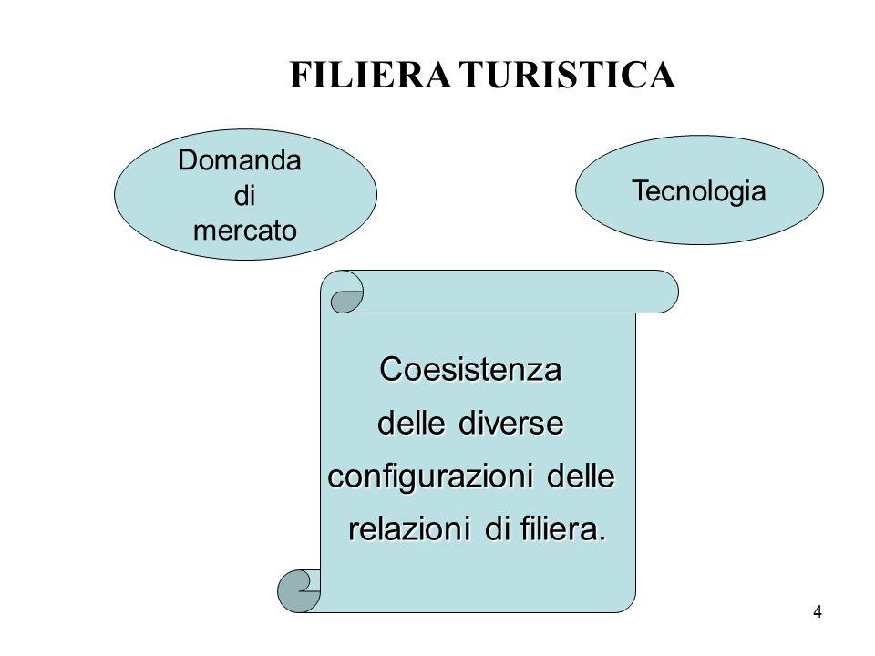 4 FILIERA TURISTICA Domanda di mercato Tecnologia Coesistenza delle diverse configurazioni delle relazioni di filiera.