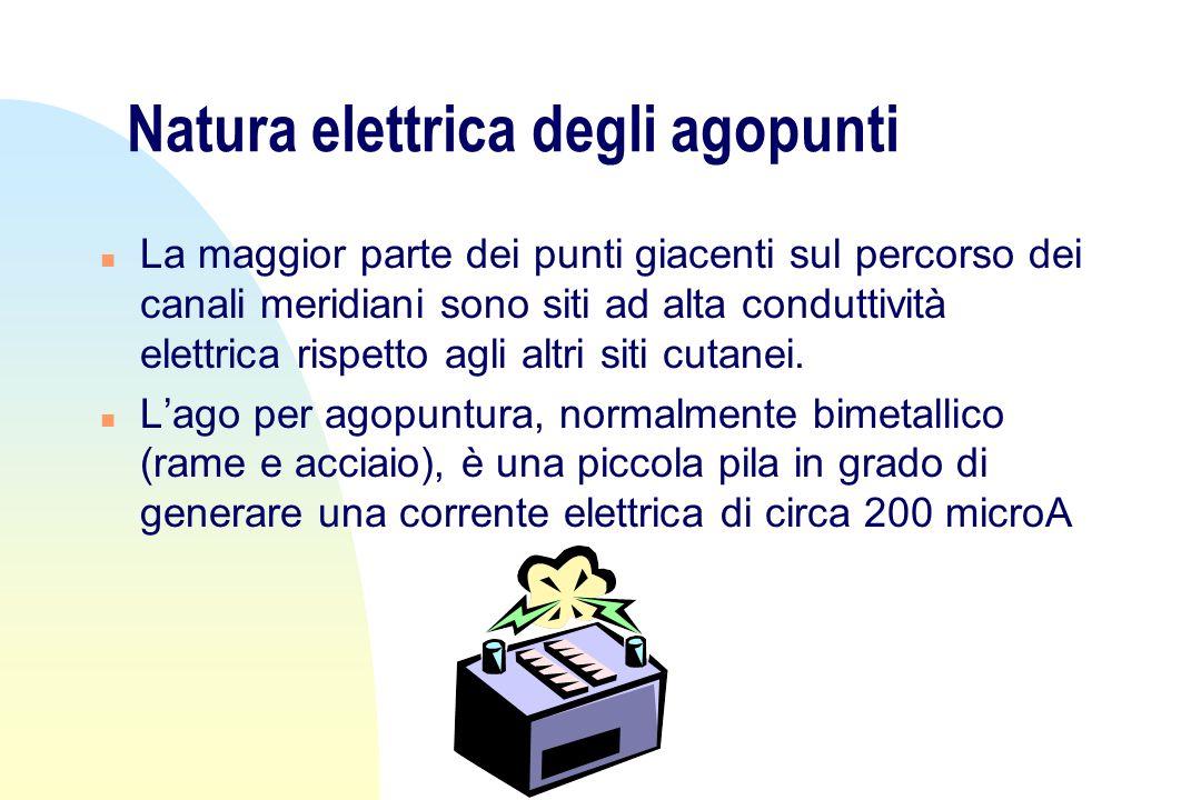Natura elettrica degli agopunti n La maggior parte dei punti giacenti sul percorso dei canali meridiani sono siti ad alta conduttività elettrica rispetto agli altri siti cutanei.