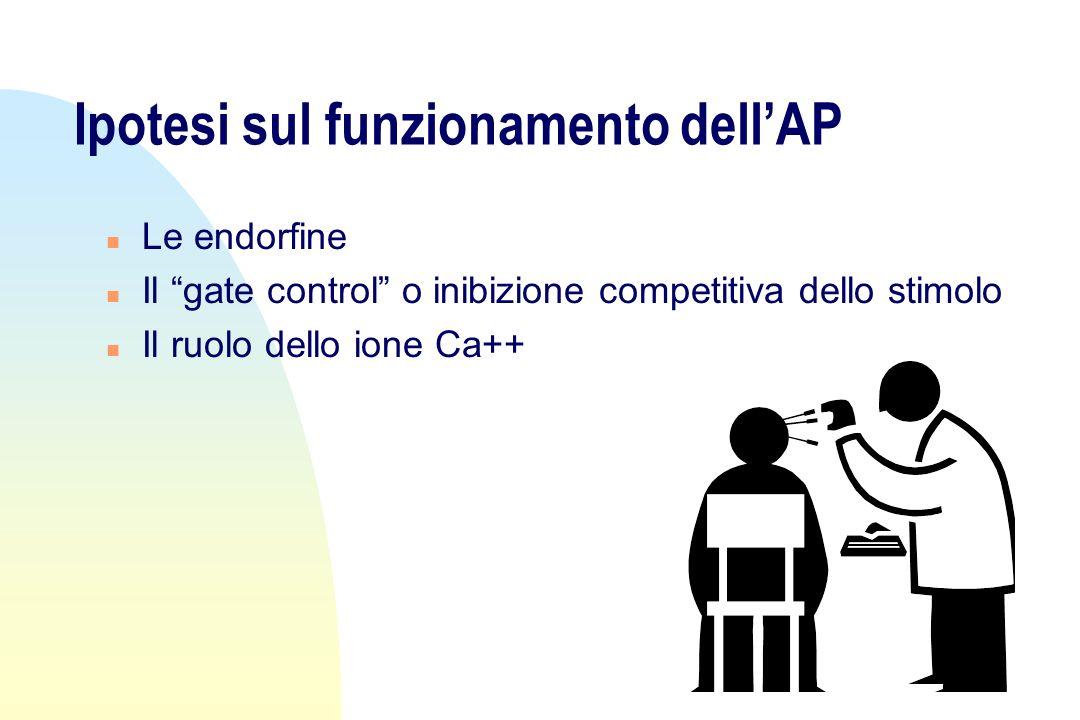 Ipotesi sul funzionamento dellAP n Le endorfine n Il gate control o inibizione competitiva dello stimolo n Il ruolo dello ione Ca++