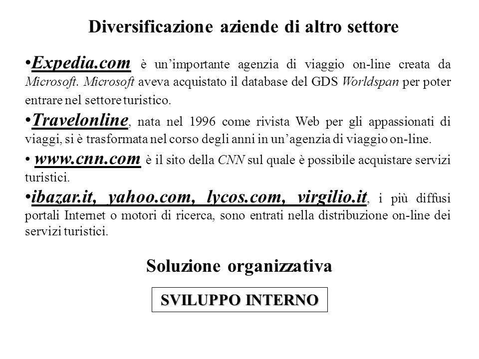 Diversificazione aziende di altro settore Expedia.com è unimportante agenzia di viaggio on-line creata da Microsoft.