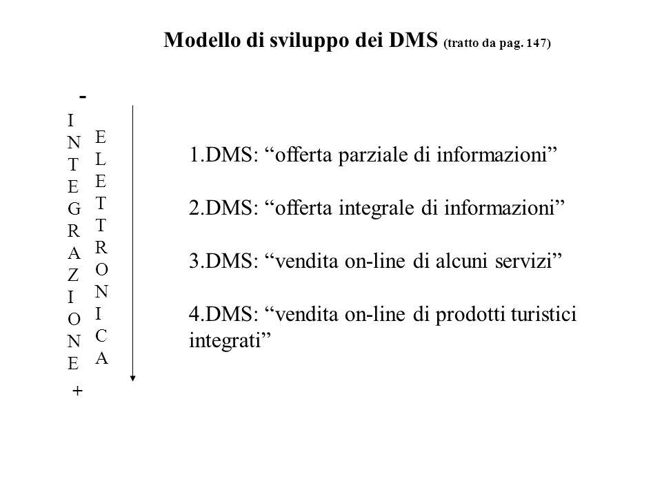 - + 1.DMS: offerta parziale di informazioni 2.DMS: offerta integrale di informazioni 3.DMS: vendita on-line di alcuni servizi 4.DMS: vendita on-line di prodotti turistici integrati Modello di sviluppo dei DMS (tratto da pag.