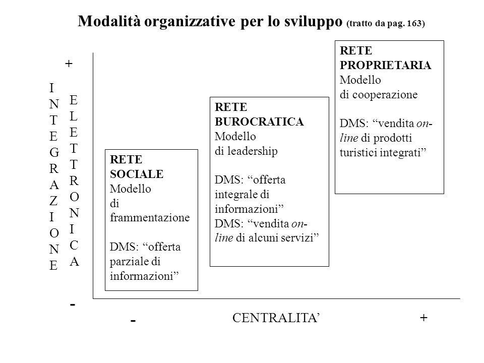 CENTRALITA RETE SOCIALE Modello di frammentazione DMS: offerta parziale di informazioni RETE BUROCRATICA Modello di leadership DMS: offerta integrale di informazioni DMS: vendita on- line di alcuni servizi RETE PROPRIETARIA Modello di cooperazione DMS: vendita on- line di prodotti turistici integrati INTEGRAZIONEINTEGRAZIONE ELETTRONICAELETTRONICA - + + - Modalità organizzative per lo sviluppo (tratto da pag.