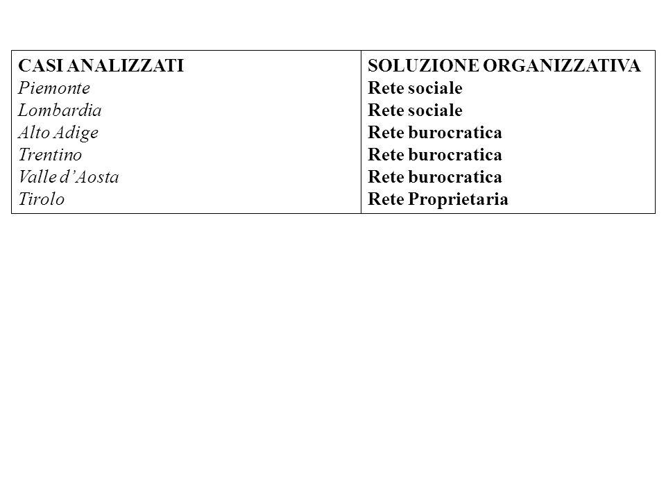 CASI ANALIZZATI Piemonte Lombardia Alto Adige Trentino Valle dAosta Tirolo SOLUZIONE ORGANIZZATIVA Rete sociale Rete burocratica Rete Proprietaria