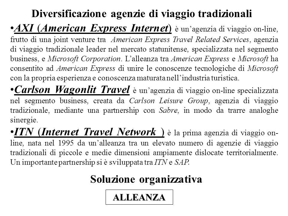 Diversificazione agenzie di viaggio tradizionali AXI (American Express Internet) è unagenzia di viaggio on-line, frutto di una joint venture tra American Express Travel Related Services, agenzia di viaggio tradizionale leader nel mercato statunitense, specializzata nel segmento business, e Microsoft Corporation.