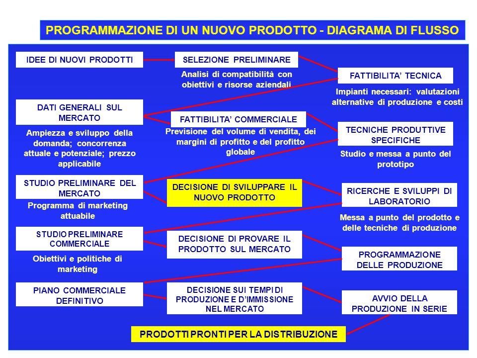 13 CORSO DI ECONOMIA E GESTIONE DELLE IMPRESE - A.A. 2000-2001 PROGRAMMAZIONE DI UN NUOVO PRODOTTO - DIAGRAMA DI FLUSSO IDEE DI NUOVI PRODOTTISELEZION