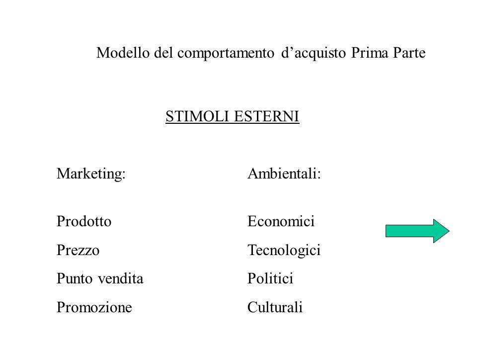 Modello del comportamento dacquisto Prima Parte STIMOLI ESTERNI Marketing:Ambientali: ProdottoEconomici PrezzoTecnologici Punto venditaPolitici Promoz