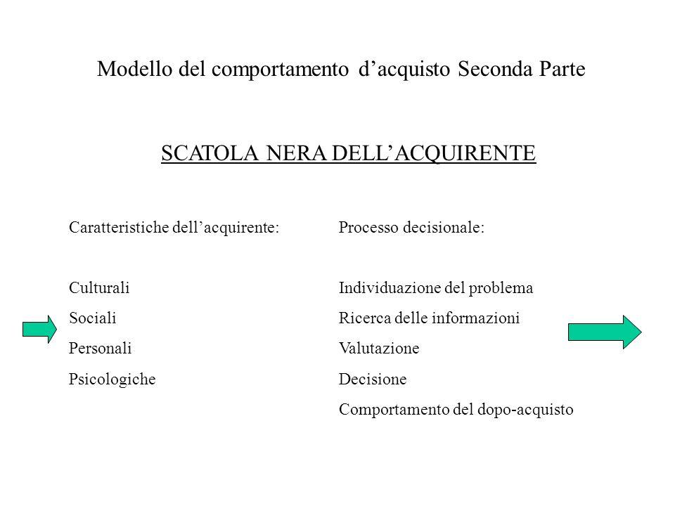 Modello del comportamento dacquisto Seconda Parte SCATOLA NERA DELLACQUIRENTE Caratteristiche dellacquirente:Processo decisionale: CulturaliIndividuaz