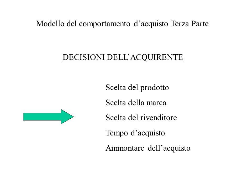 Modello del comportamento dacquisto Terza Parte DECISIONI DELLACQUIRENTE Scelta del prodotto Scelta della marca Scelta del rivenditore Tempo dacquisto