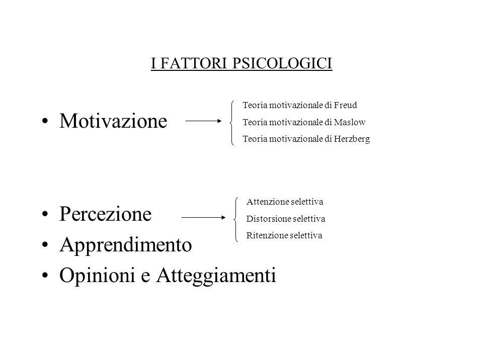 I FATTORI PSICOLOGICI Motivazione Percezione Apprendimento Opinioni e Atteggiamenti Teoria motivazionale di Freud Teoria motivazionale di Maslow Teori