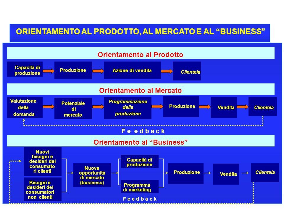 4 ORIENTAMENTO AL PRODOTTO, AL MERCATO E AL BUSINESS Orientamento al Prodotto CORSO DI ECONOMIA E GESTIONE DELLE IMPRESE - A.A. 1999-2000 Capacità di