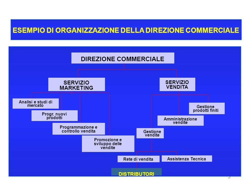 5 CORSO DI ECONOMIA E GESTIONE DELLE IMPRESE - A.A. 2000-2001 ESEMPIO DI ORGANIZZAZIONE DELLA DIREZIONE COMMERCIALE SERVIZIO VENDITA DIREZIONE COMMERC