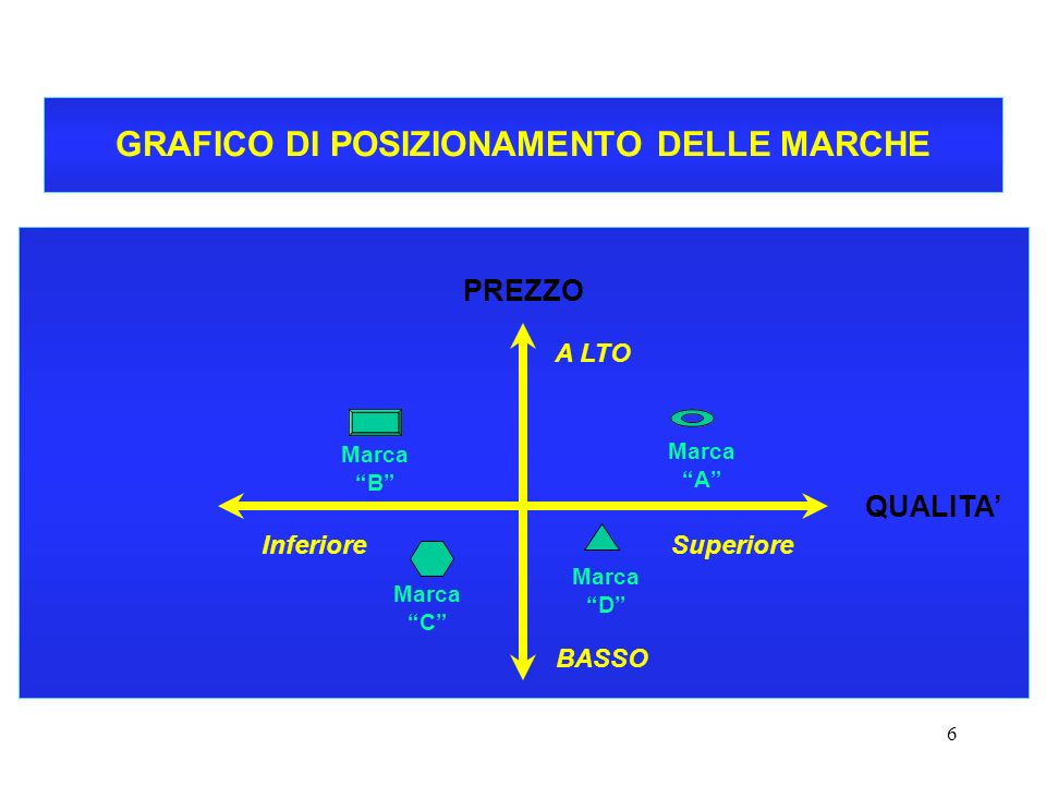 6 CORSO DI ECONOMIA E GESTIONE DELLE IMPRESE - A.A. 2000-2001 GRAFICO DI POSIZIONAMENTO DELLE MARCHE PREZZO QUALITA A LTO BASSO SuperioreInferiore Mar