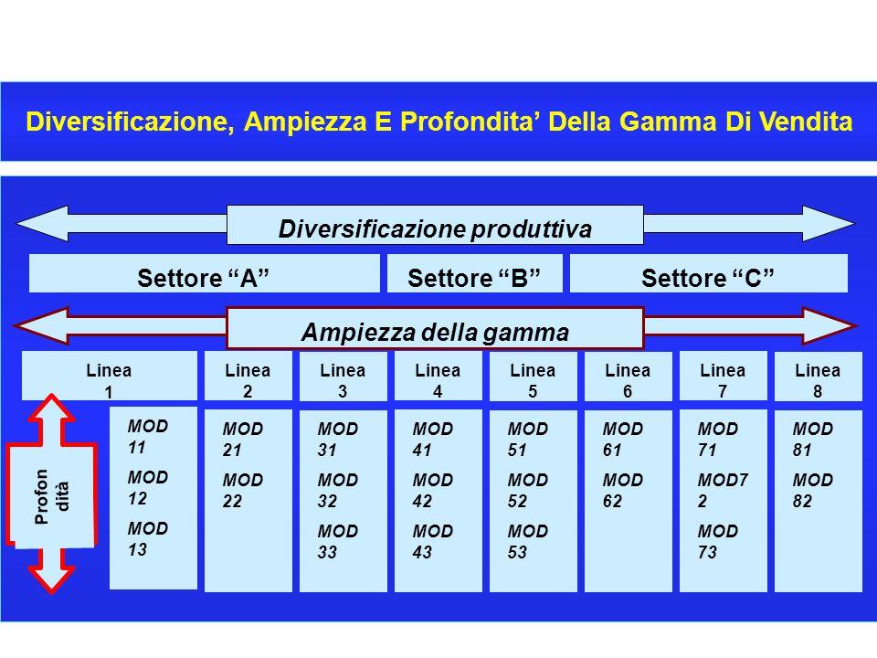 7 CORSO DI ECONOMIA E GESTIONE DELLE IMPRESE - A.A. 2000-2001 Diversificazione, Ampiezza E Profondita Della Gamma Di Vendita Diversificazione produtti