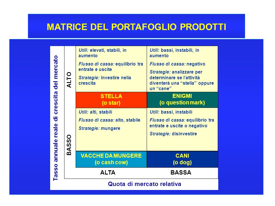 8 CORSO DI ECONOMIA E GESTIONE DELLE IMPRESE - A.A. 2000-2001 MATRICE DEL PORTAFOGLIO PRODOTTI Tasso annuale reale di crescita del mercato Quota di me