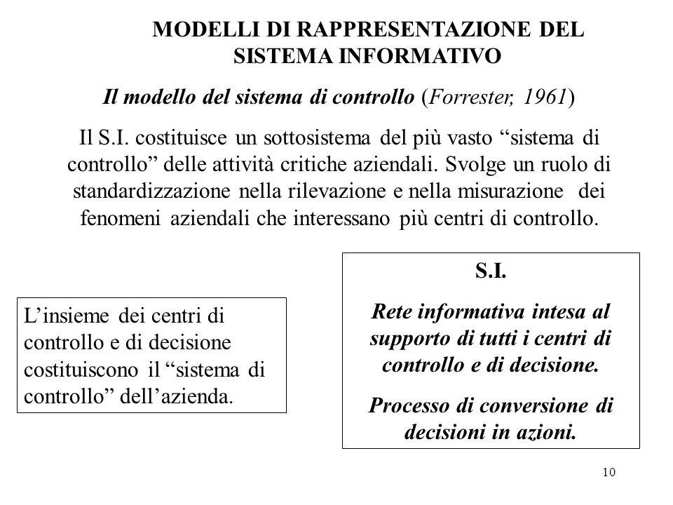 10 MODELLI DI RAPPRESENTAZIONE DEL SISTEMA INFORMATIVO Il modello del sistema di controllo (Forrester, 1961) Il S.I.