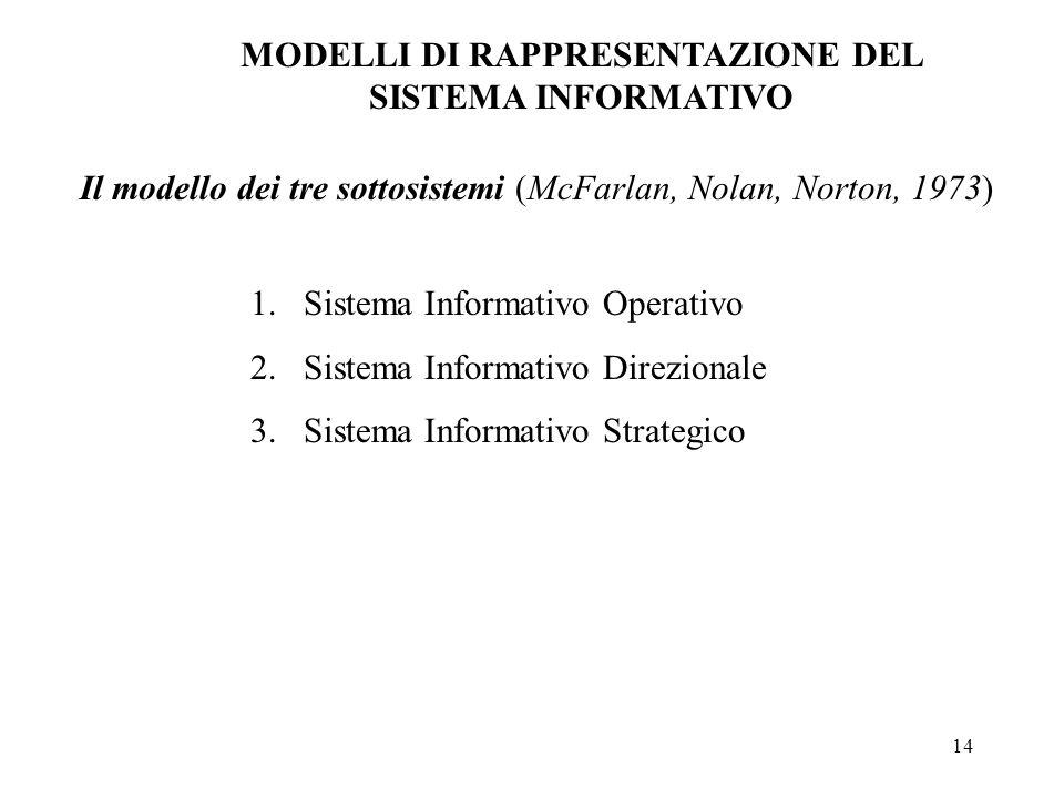 14 Il modello dei tre sottosistemi (McFarlan, Nolan, Norton, 1973) MODELLI DI RAPPRESENTAZIONE DEL SISTEMA INFORMATIVO 1.Sistema Informativo Operativo 2.Sistema Informativo Direzionale 3.Sistema Informativo Strategico