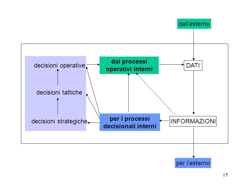 15 DATI INFORMAZIONI dallesterno per lesterno per i processi decisionali interni dai processi operativi interni decisioni operative decisioni tattiche decisioni strategiche