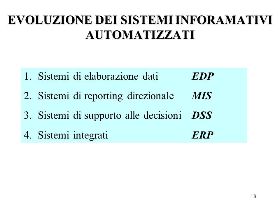 18 1.Sistemi di elaborazione dati EDP 2.Sistemi di reporting direzionale MIS 3.Sistemi di supporto alle decisioni DSS 4.Sistemi integrati ERP EVOLUZIONE DEI SISTEMI INFORAMATIVI AUTOMATIZZATI