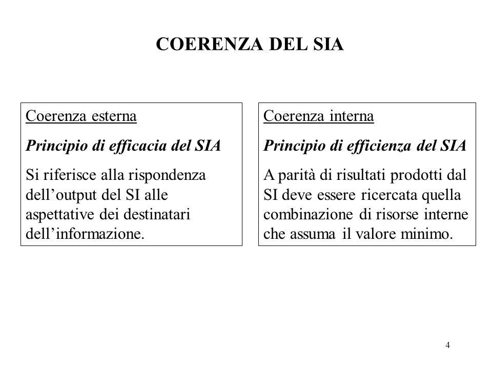 4 COERENZA DEL SIA Coerenza interna Principio di efficienza del SIA A parità di risultati prodotti dal SI deve essere ricercata quella combinazione di risorse interne che assuma il valore minimo.