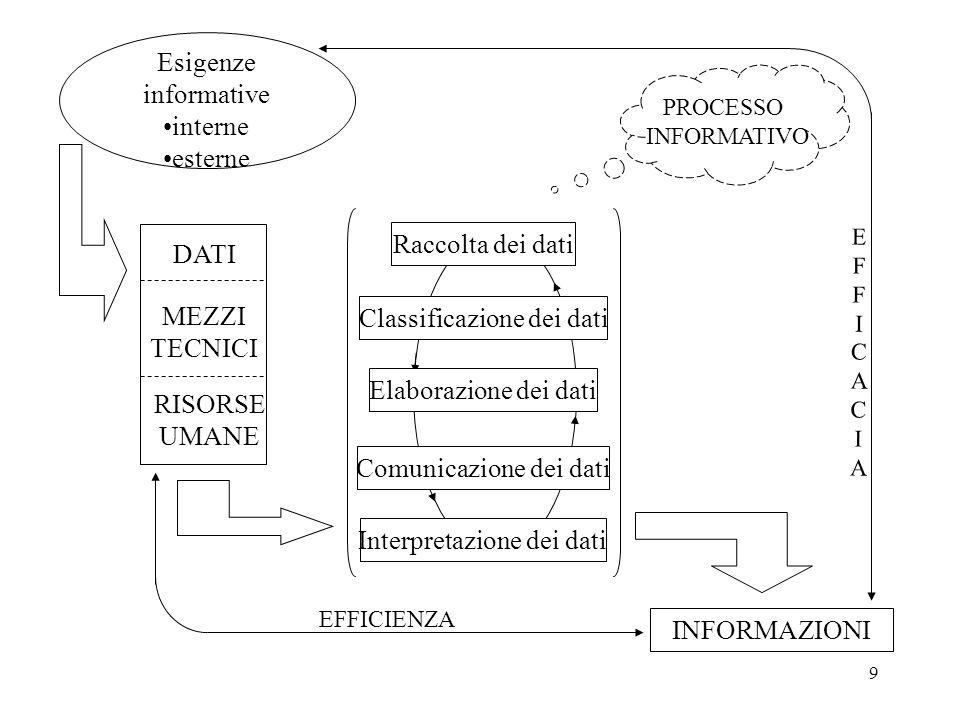 9 Esigenze informative interne esterne DATI INFORMAZIONI EFFICACIAEFFICACIA Raccolta dei dati Classificazione dei dati Elaborazione dei dati Comunicazione dei dati Interpretazione dei dati PROCESSO INFORMATIVO EFFICIENZA MEZZI TECNICI RISORSE UMANE