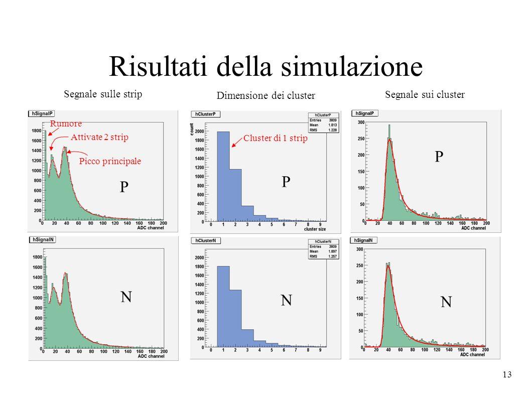13 Risultati della simulazione Segnale sulle strip Dimensione dei cluster Segnale sui cluster Rumore Attivate 2 strip Picco principale Cluster di 1 strip P N P P N N
