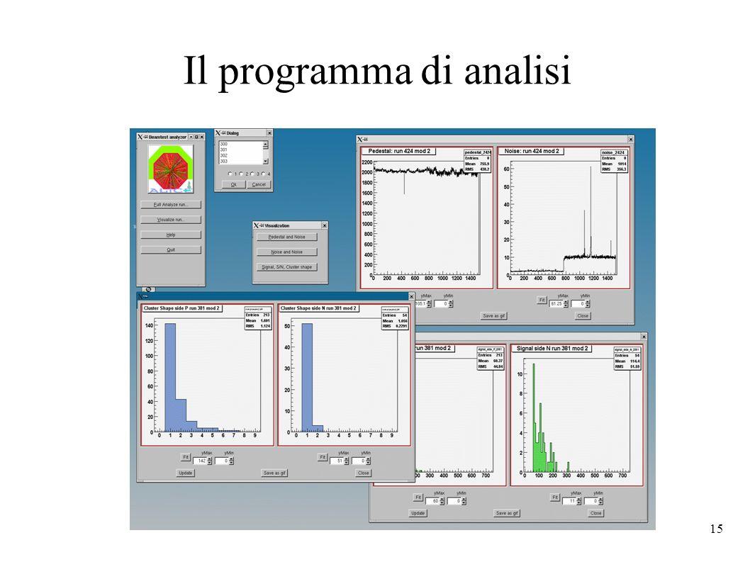 15 Il programma di analisi