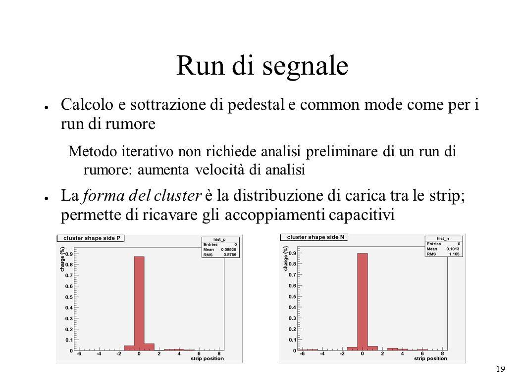 19 Run di segnale Calcolo e sottrazione di pedestal e common mode come per i run di rumore Metodo iterativo non richiede analisi preliminare di un run di rumore: aumenta velocità di analisi La forma del cluster è la distribuzione di carica tra le strip; permette di ricavare gli accoppiamenti capacitivi