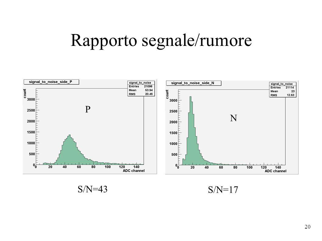 20 Rapporto segnale/rumore P N S/N=43 S/N=17