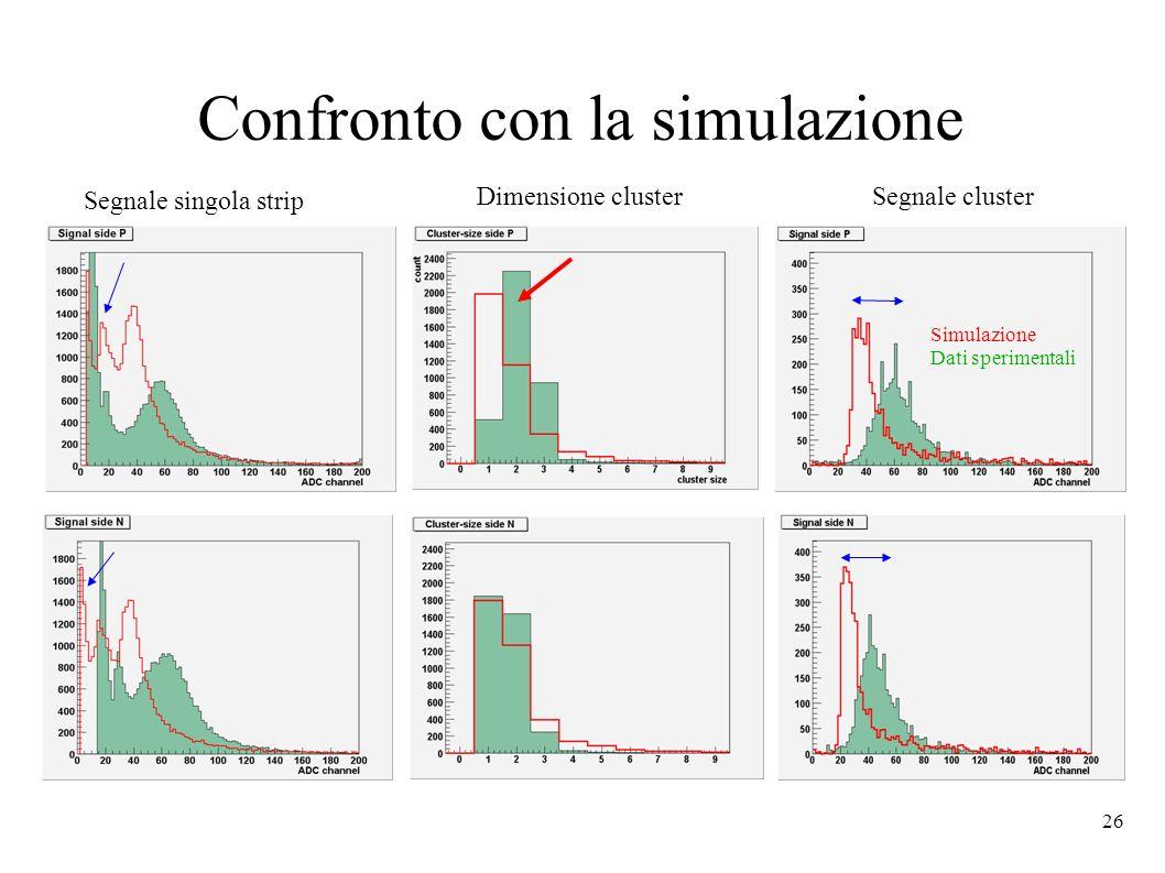 26 Confronto con la simulazione Segnale singola strip Dimensione clusterSegnale cluster Simulazione Dati sperimentali
