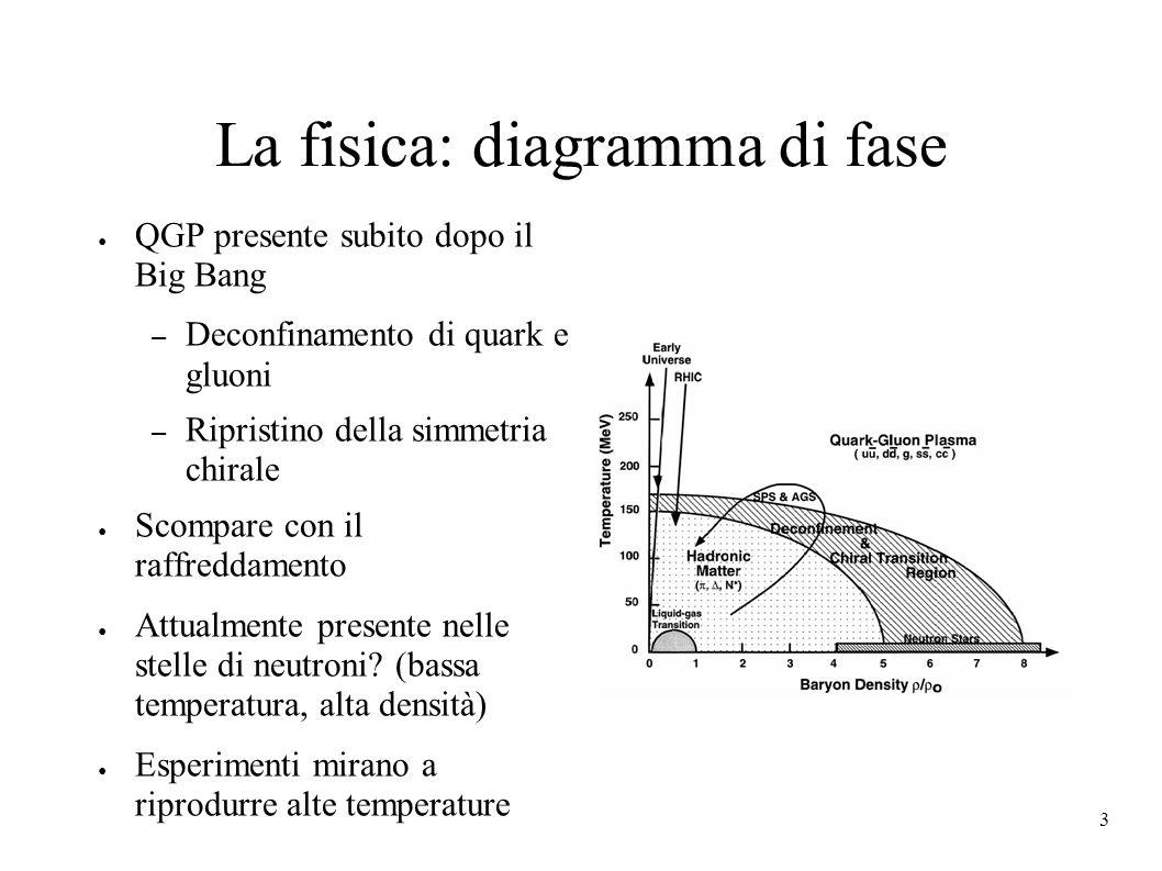 3 La fisica: diagramma di fase QGP presente subito dopo il Big Bang – Deconfinamento di quark e gluoni – Ripristino della simmetria chirale Scompare con il raffreddamento Attualmente presente nelle stelle di neutroni.