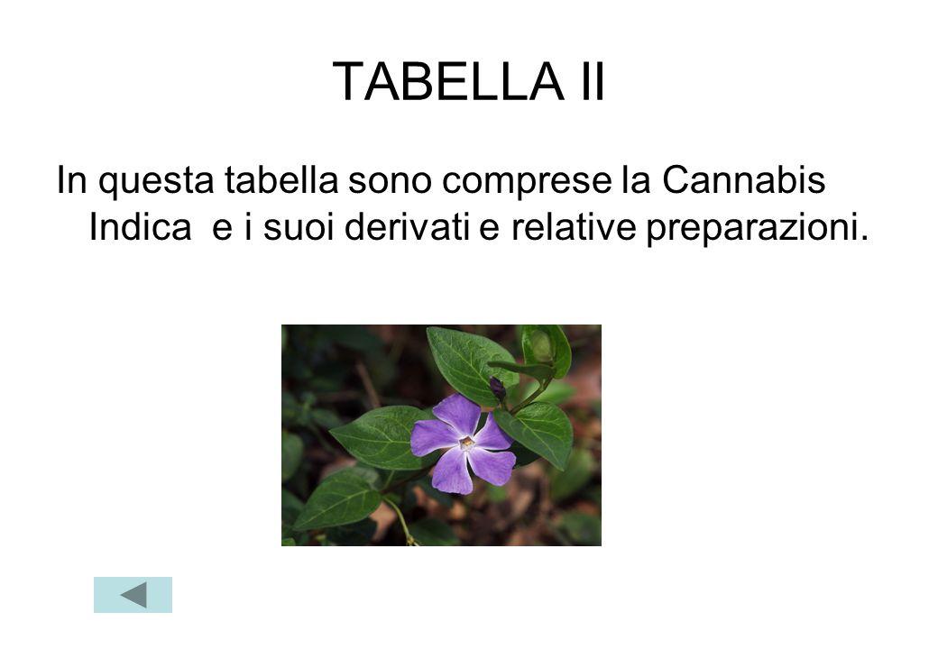 TABELLA II In questa tabella sono comprese la Cannabis Indica e i suoi derivati e relative preparazioni.