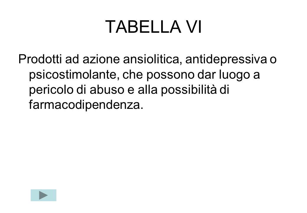 TABELLA VI Prodotti ad azione ansiolitica, antidepressiva o psicostimolante, che possono dar luogo a pericolo di abuso e alla possibilità di farmacodi