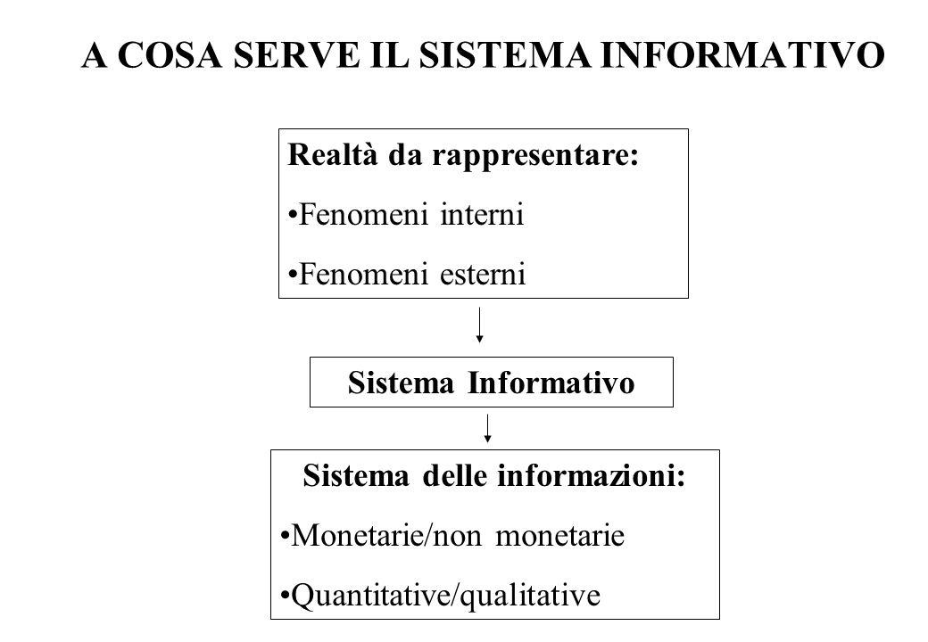 A COSA SERVE IL SISTEMA INFORMATIVO Realtà da rappresentare: Fenomeni interni Fenomeni esterni Sistema Informativo Sistema delle informazioni: Monetarie/non monetarie Quantitative/qualitative