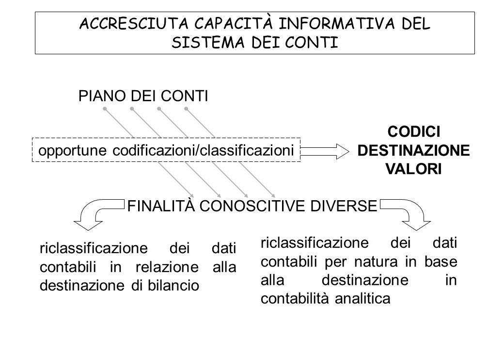PIANO DEI CONTI FINALITÀ CONOSCITIVE DIVERSE ACCRESCIUTA CAPACITÀ INFORMATIVA DEL SISTEMA DEI CONTI riclassificazione dei dati contabili in relazione alla destinazione di bilancio riclassificazione dei dati contabili per natura in base alla destinazione in contabilità analitica CODICI DESTINAZIONE VALORI opportune codificazioni/classificazioni