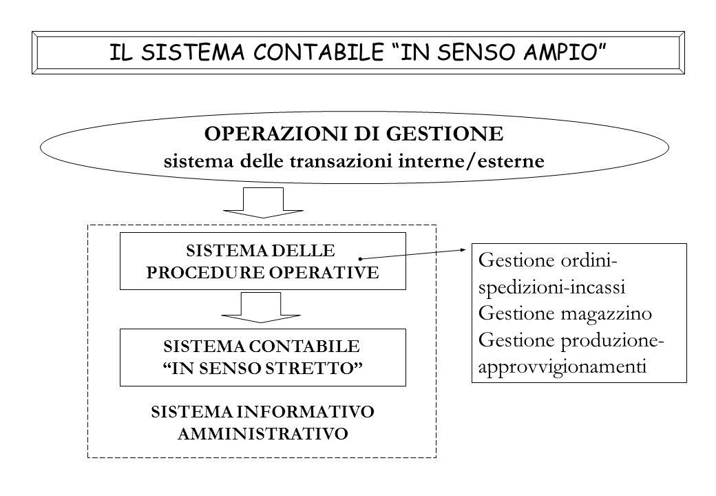 IL SISTEMA CONTABILE IN SENSO AMPIO SISTEMA DELLE PROCEDURE OPERATIVE OPERAZIONI DI GESTIONE sistema delle transazioni interne/esterne SISTEMA INFORMATIVO AMMINISTRATIVO SISTEMA CONTABILE IN SENSO STRETTO Gestione ordini- spedizioni-incassi Gestione magazzino Gestione produzione- approvvigionamenti