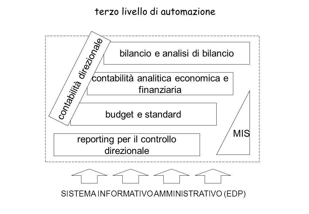 terzo livello di automazione bilancio e analisi di bilancio contabilità analitica economica e finanziaria reporting per il controllo direzionale budget e standard SISTEMA INFORMATIVO AMMINISTRATIVO (EDP) MIS contabilità direzionale