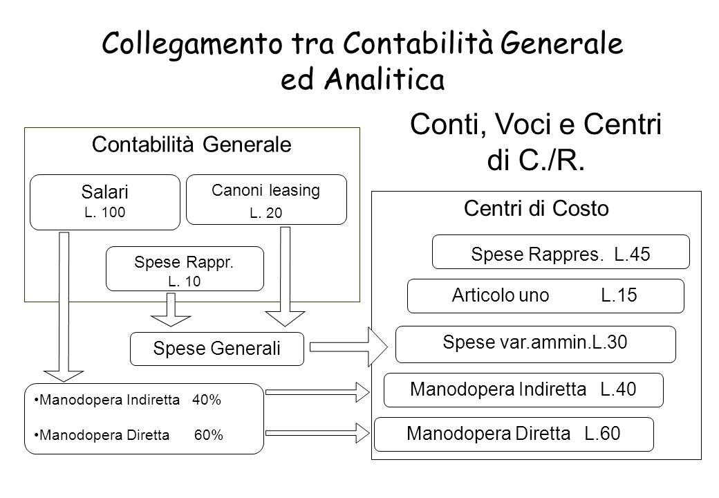 Centri di Costo Conti, Voci e Centri di C./R.