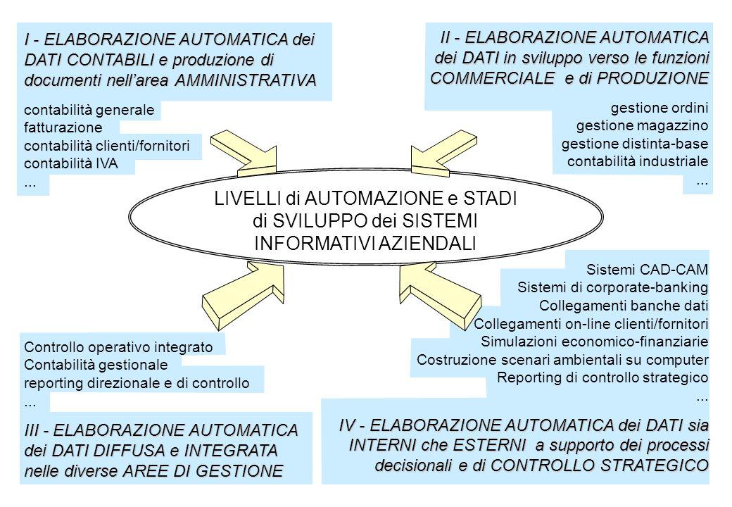 INFORMATICA E RAGIONERIA Tecnologie informatiche come variabili generative di nuovi processi di rilevazione e interpretazione Computer come semplice strumento di produzione