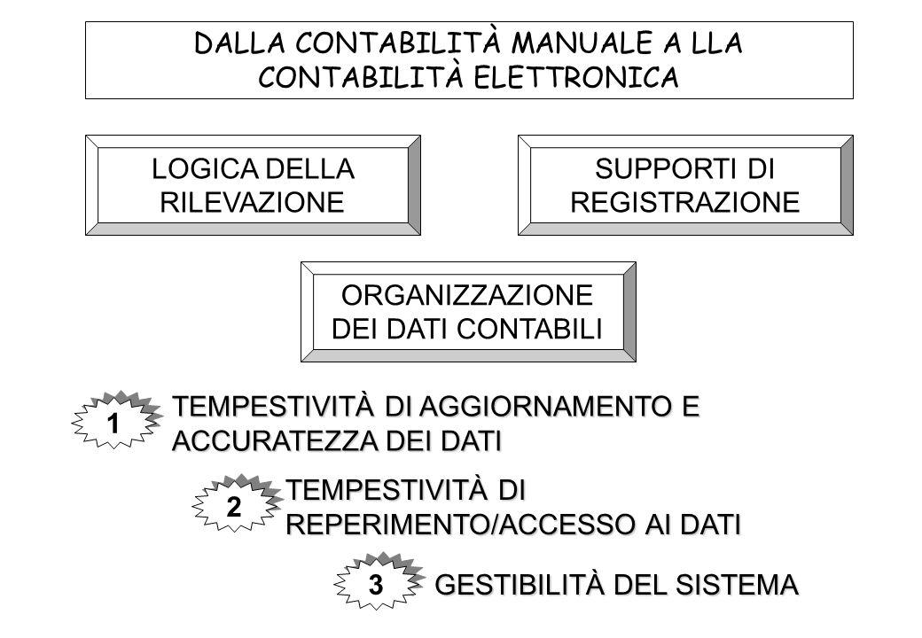 ORGANIZZAZIONE DEI DATI CONTABILI SUPPORTI DI REGISTRAZIONE LOGICA DELLA RILEVAZIONE DALLA CONTABILITÀ MANUALE A LLA CONTABILITÀ ELETTRONICA 1 1 2 2 3 3 GESTIBILITÀ DEL SISTEMA TEMPESTIVITÀ DI REPERIMENTO/ACCESSO AI DATI TEMPESTIVITÀ DI AGGIORNAMENTO E ACCURATEZZA DEI DATI