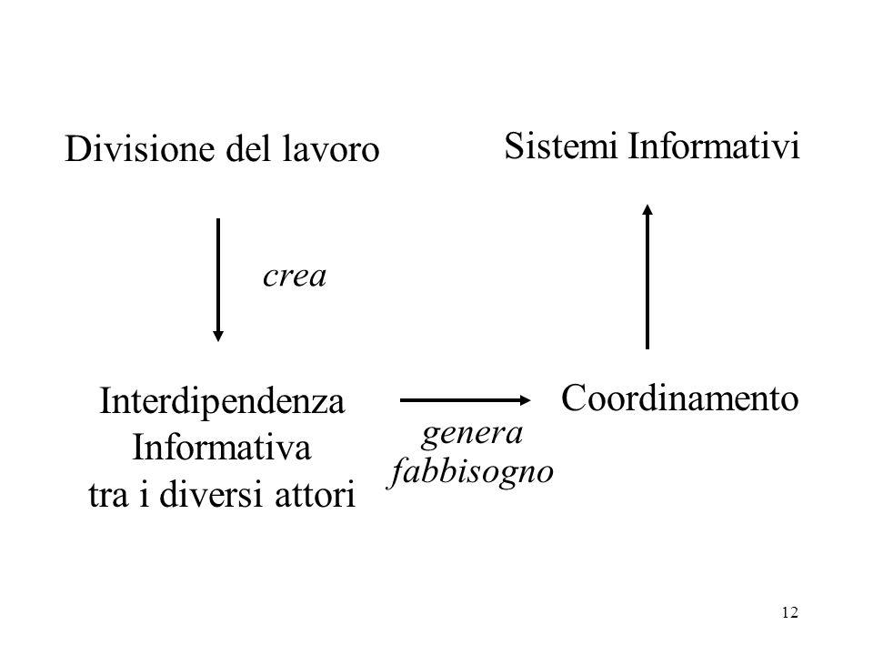 12 Divisione del lavoro genera fabbisogno Coordinamento Interdipendenza Informativa tra i diversi attori crea Sistemi Informativi