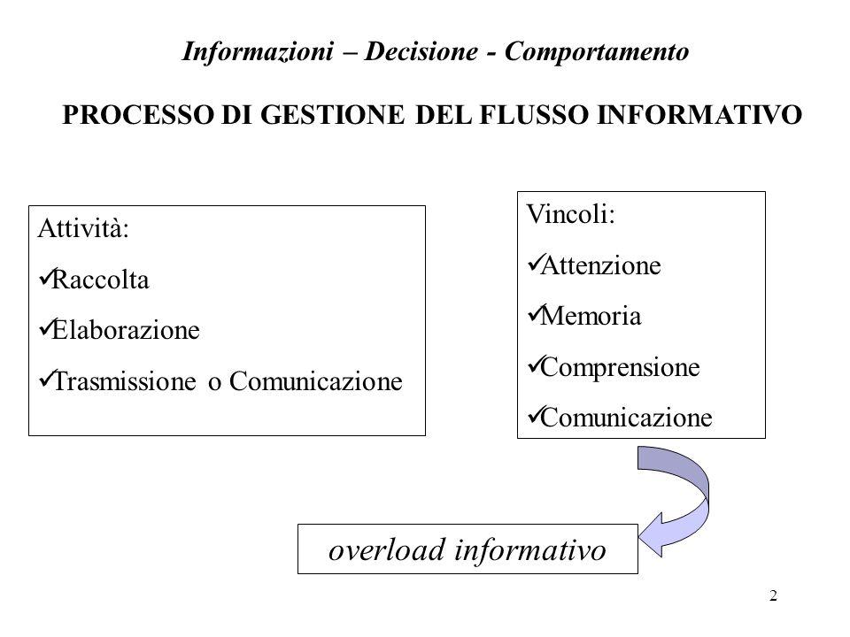 2 PROCESSO DI GESTIONE DEL FLUSSO INFORMATIVO Informazioni – Decisione - Comportamento Attività: Raccolta Elaborazione Trasmissione o Comunicazione Vi