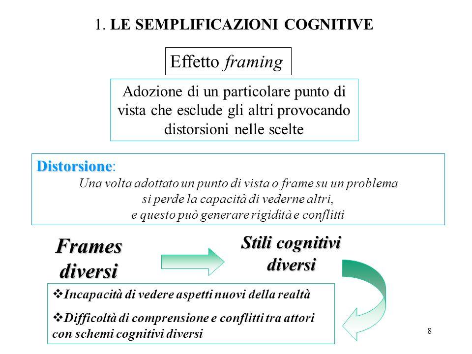 8 Effetto framing Distorsione Distorsione: Una volta adottato un punto di vista o frame su un problema si perde la capacità di vederne altri, e questo