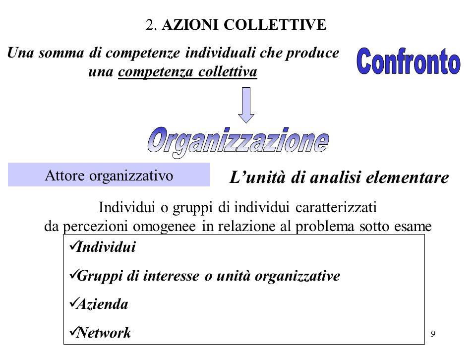 9 2. AZIONI COLLETTIVE Una somma di competenze individuali che produce una competenza collettiva Lunità di analisi elementare Attore organizzativo Ind