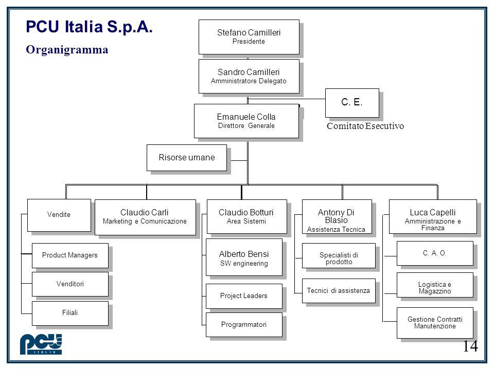 PCU Italia S.p.A. Organigramma Alberto Bensi SW engineering Alberto Bensi SW engineering Emanuele Colla Direttore Generale Emanuele Colla Direttore Ge
