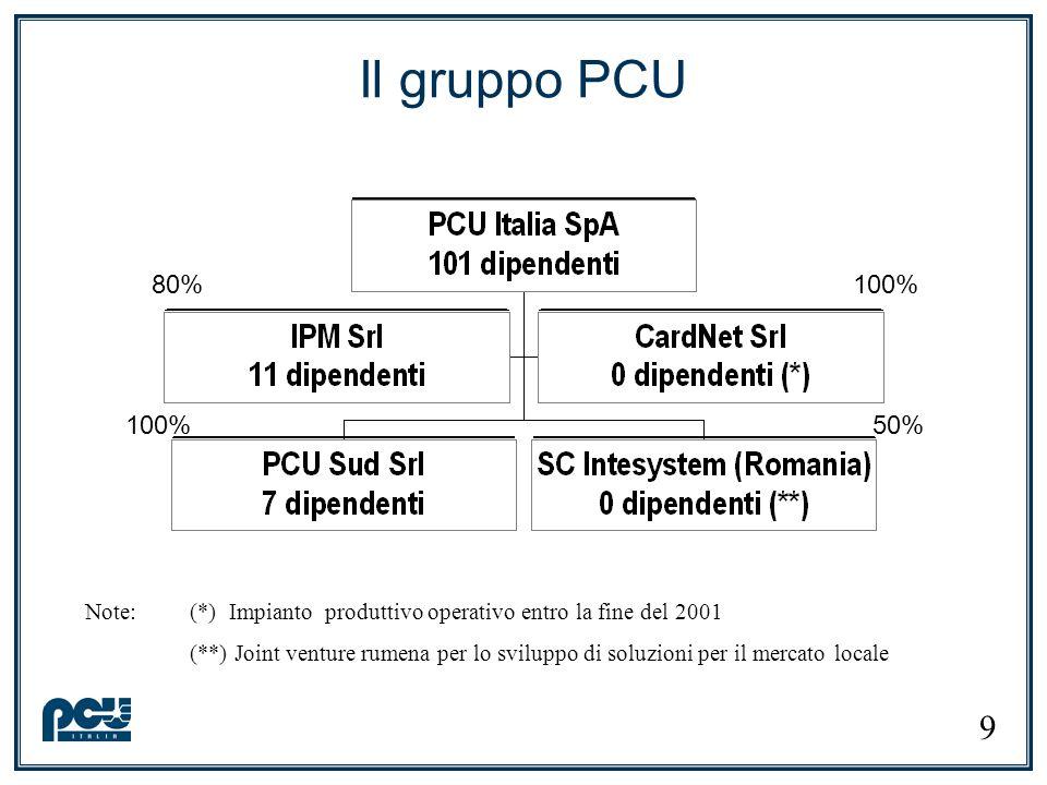 Il gruppo PCU Note: (*) Impianto produttivo operativo entro la fine del 2001 (**) Joint venture rumena per lo sviluppo di soluzioni per il mercato loc