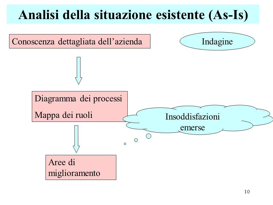 10 Analisi della situazione esistente (As-Is) Conoscenza dettagliata dellazienda Indagine Diagramma dei processi Mappa dei ruoli Aree di miglioramento