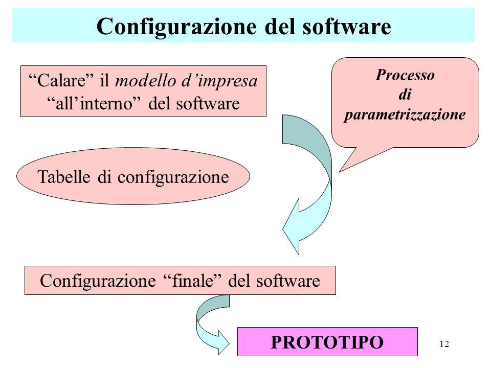 12 Configurazione del software Configurazione finale del software Calare il modello dimpresa allinterno del software Tabelle di configurazione Process