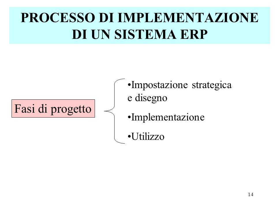14 PROCESSO DI IMPLEMENTAZIONE DI UN SISTEMA ERP Fasi di progetto Impostazione strategica e disegno Implementazione Utilizzo